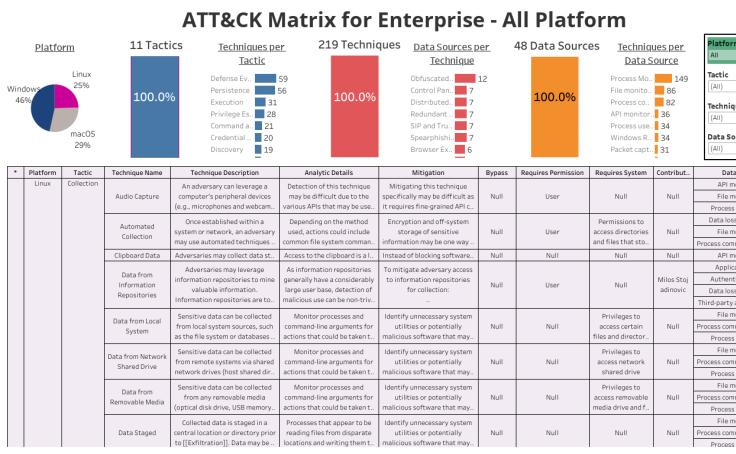 Workbook: MITRE ATT&CK Matrix for Enterprise V2