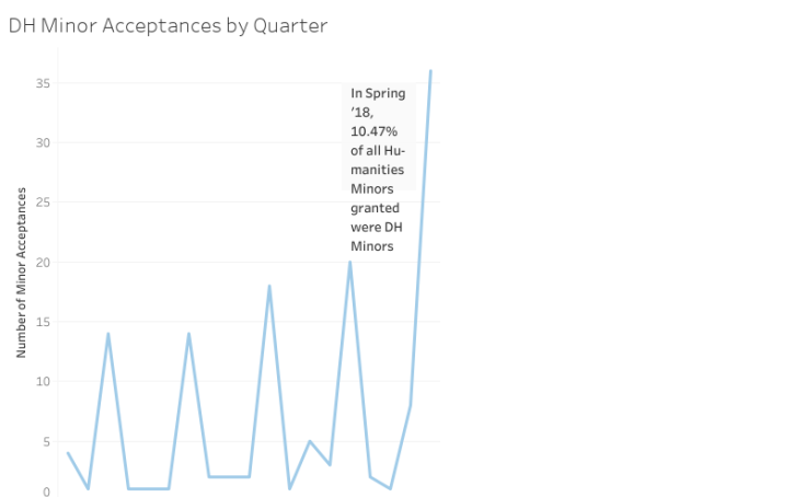Thumbnail of DH Minor Acceptances by Quarter visualization