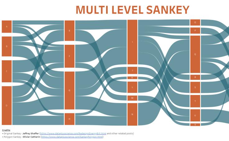 Workbook: Multi-Level Sankey Template