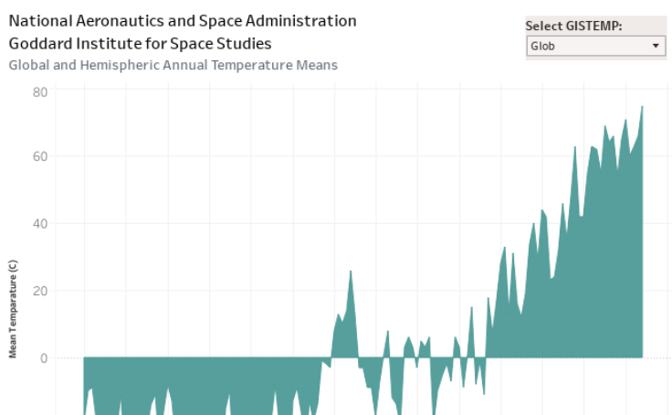 nasa surface temperatures - 736×454