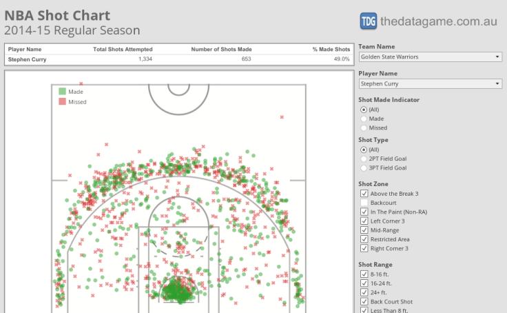 Workbook: NBA Shot Chart