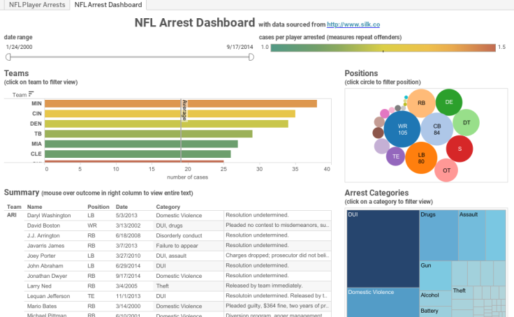 Workbook: NFL Arrests