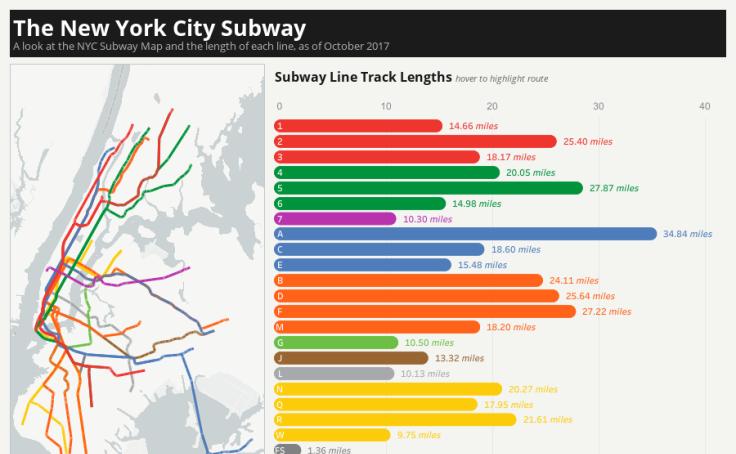 Workbook: The New York City Subway