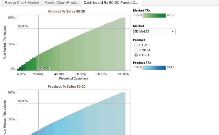 Workbook Pareto Chart Rx 80 20