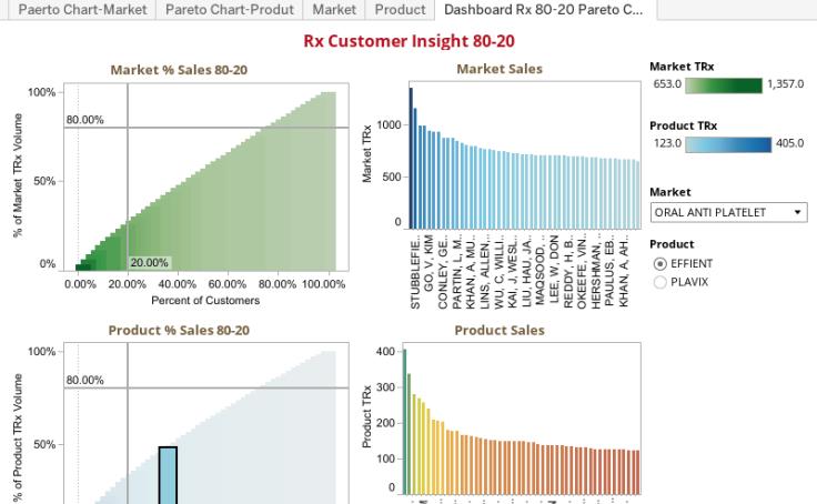 Workbook Pareto Chart Rx 80 20part Ii