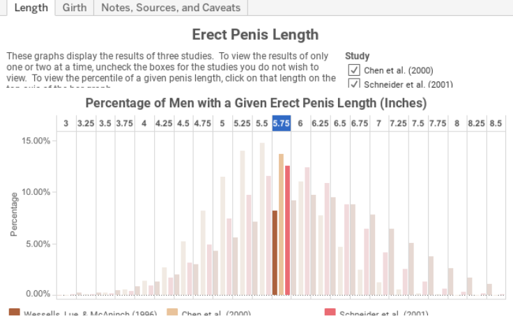 Inches of penis