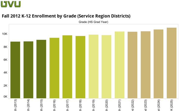 K-12 Enrollments