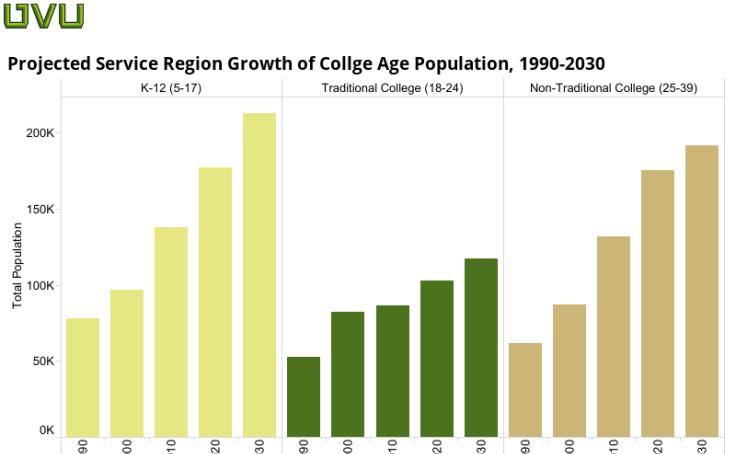 Regional College Age Population