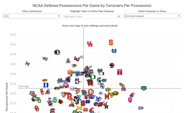 c122f8c1a2d1 Workbook  Possessions Per Game by Turnovers Season Selector
