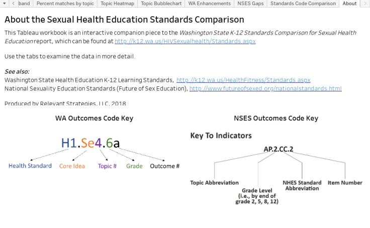 Workbook: SHE Standards Comparison