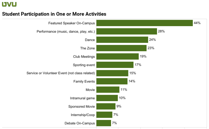 Student Participation by Type
