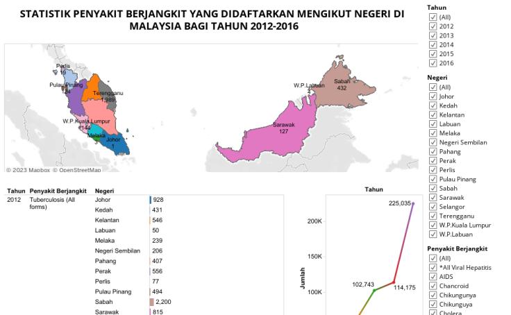 Workbook Statistik Penyakit Berjangkit Yang Didaftarkan Mengikut Negeri Di Malaysia Bagi Tahun 2012 2016