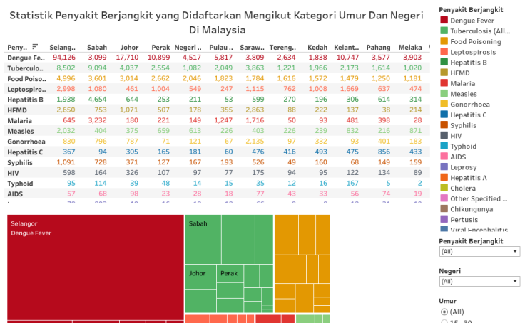 Workbook Statistik Penyakit Berjangkit Yang Didaftarkan Mengikut Kategori Umur Dan Negeri Di Malaysia