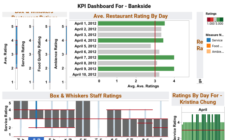 Fig 1. Ejemplo de cuadro de mando de KPI