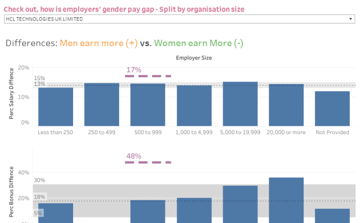 Workbook: Gender Pay Gap (#MakeOverMonday 4/6/18)