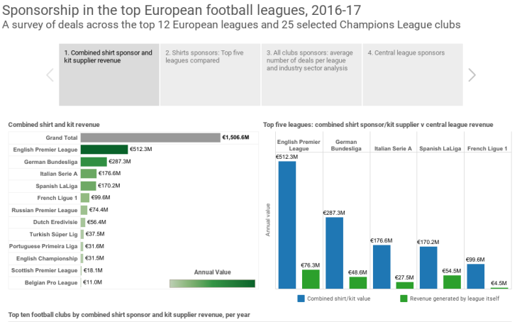 Workbook: Sponsorship in the top European football leagues