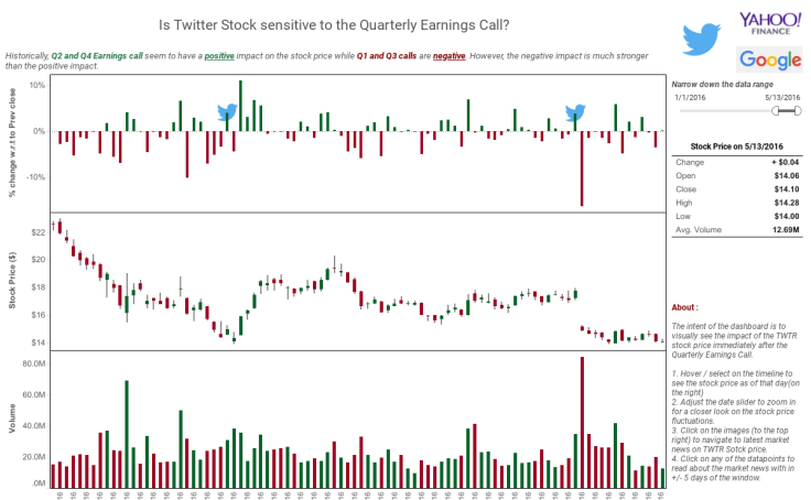 Workbook: Twitter Quarterly Earnings Call & Stock price impact