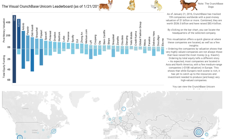 Workbook: The Visual CrunchBase Unicorn Leaderboard