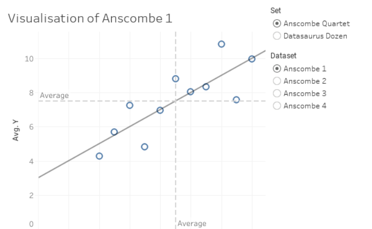 Workbook: The Anscombe Quartet and the Datasaurus Dozen