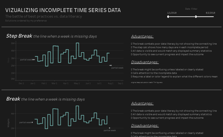 Workbook Visualizing Incomplete Time Series Data