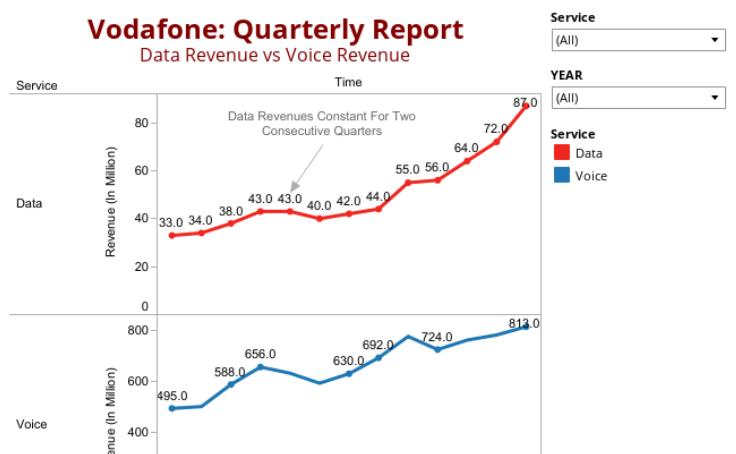 workbook vodafone quarterly rh public tableau com