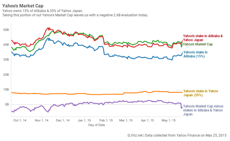 Workbook: Yahoo's Market Cap version 2