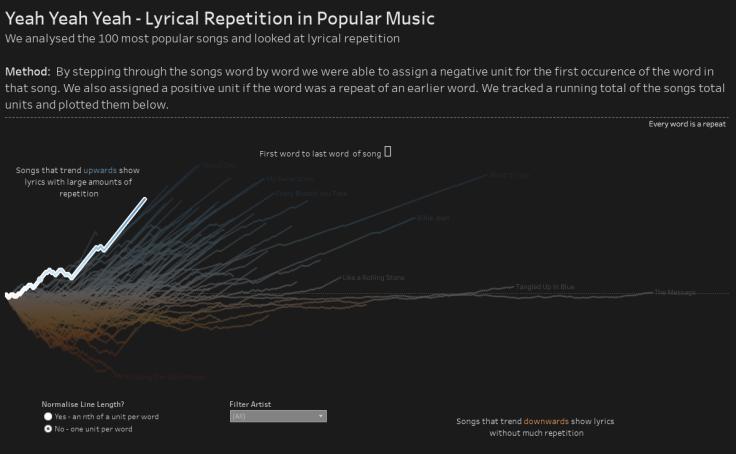 Workbook: Yeah Yeah Yeah Lyrical Repetition in Popular Music