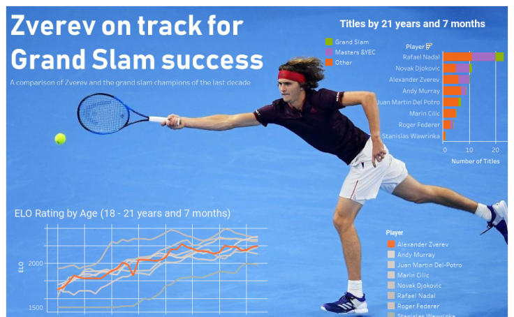 Workbook: Zverev vs Recent Grand Slam winners by age 21