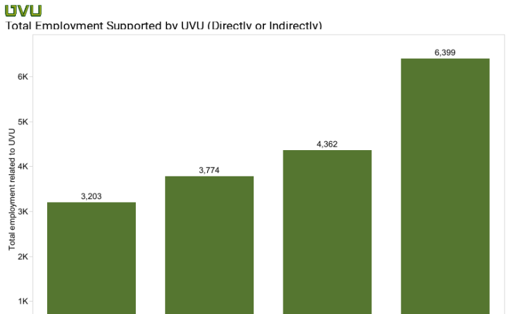 Employment Support by UVU
