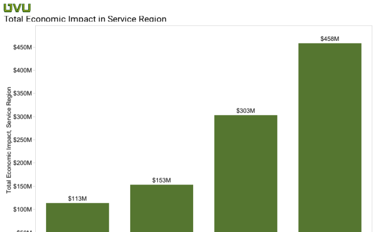 Total Economic Impact in Service Region