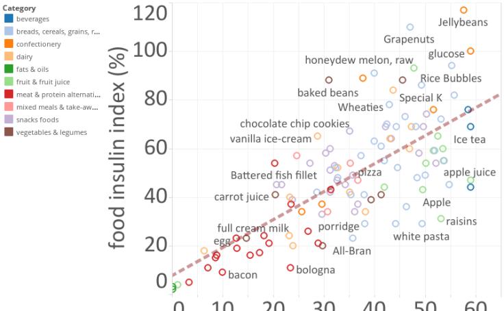 Workbook: food insulin index analysis