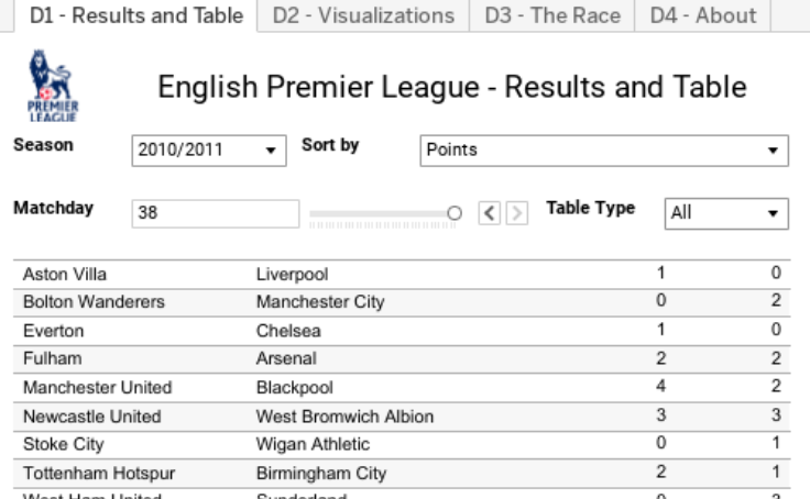 English league 1 results and table - English conference national league table ...